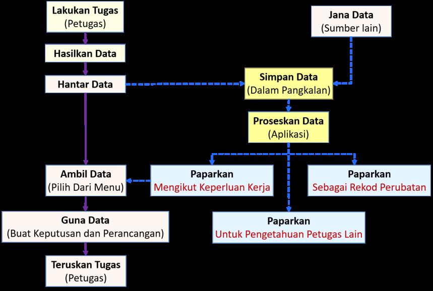 Persembahan Data Untuk Kerja dan Rekod Perubatan