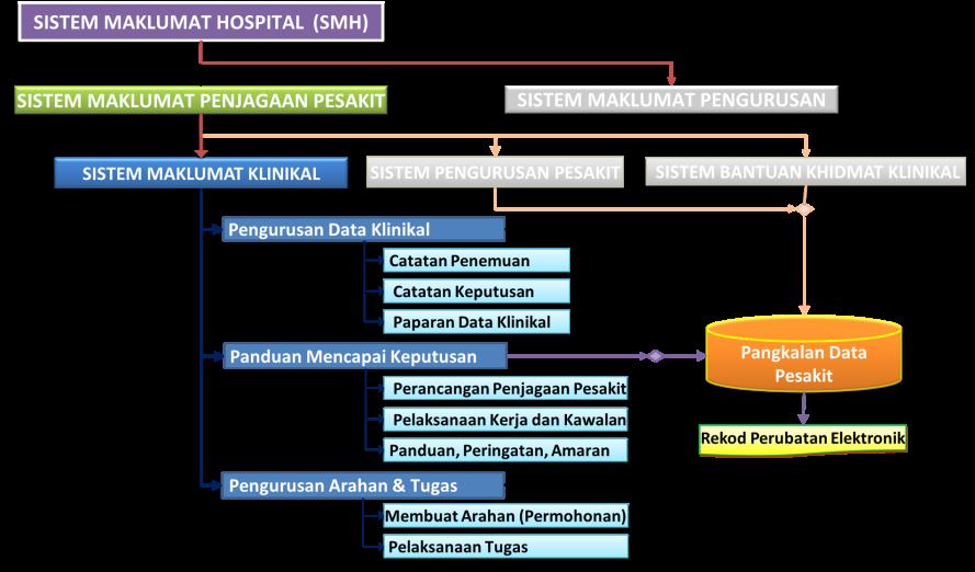 Sistem Maklumat Klinikal